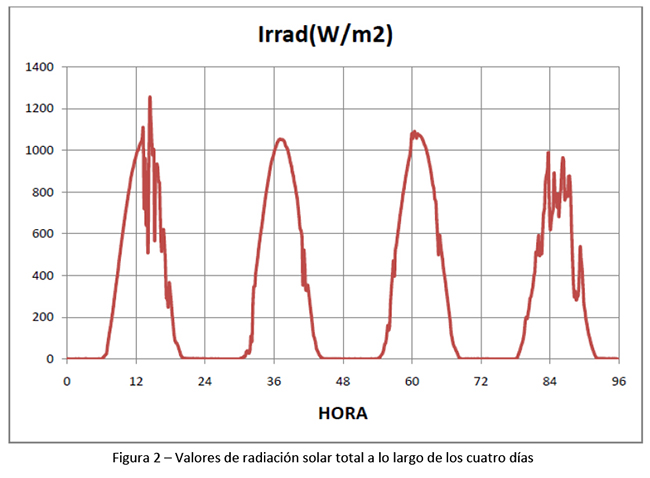 figura2  valores de radiacionsolar