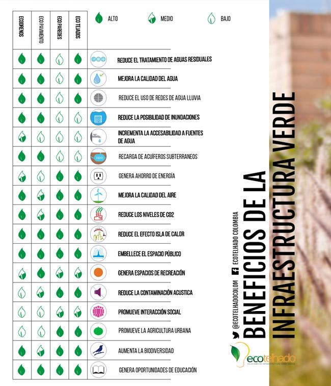 Gu a para dise ar cubiertas verdes y jardines verticales for Beneficios de los jardines verticales